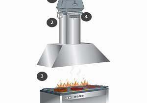 cimney fan on oven